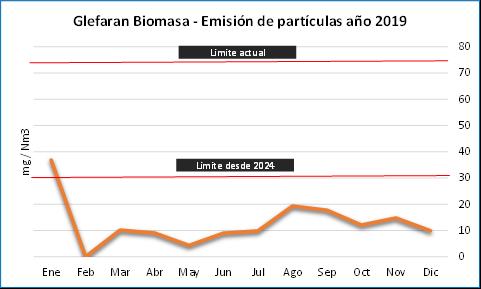 Glefaran mejora cerca de tres veces las emisiones exigidas por la Unión Europea